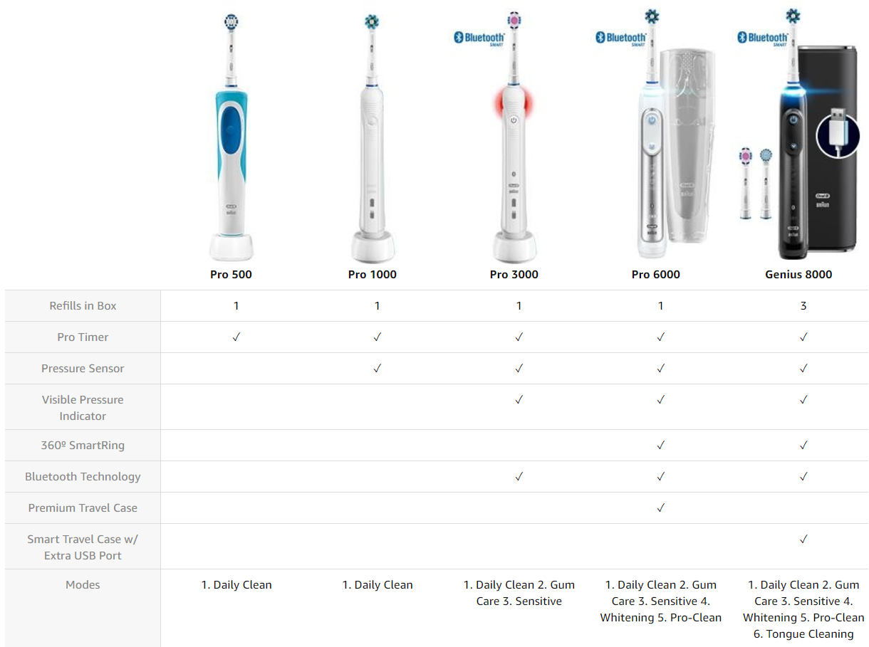 Comparison chart of Oral-B Pro series