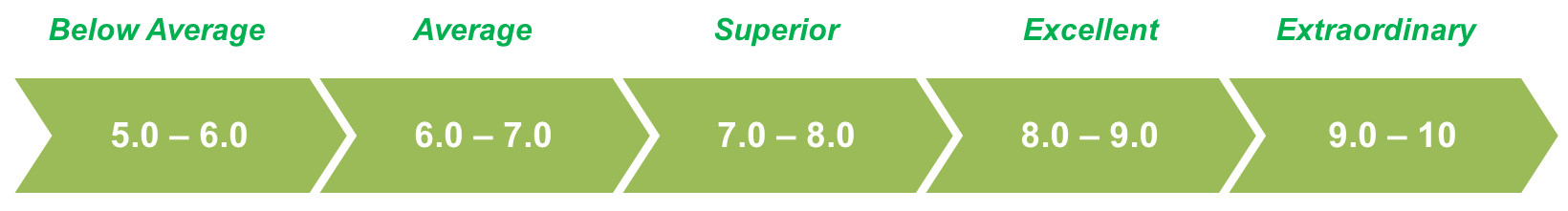 electric toothbrush rating score