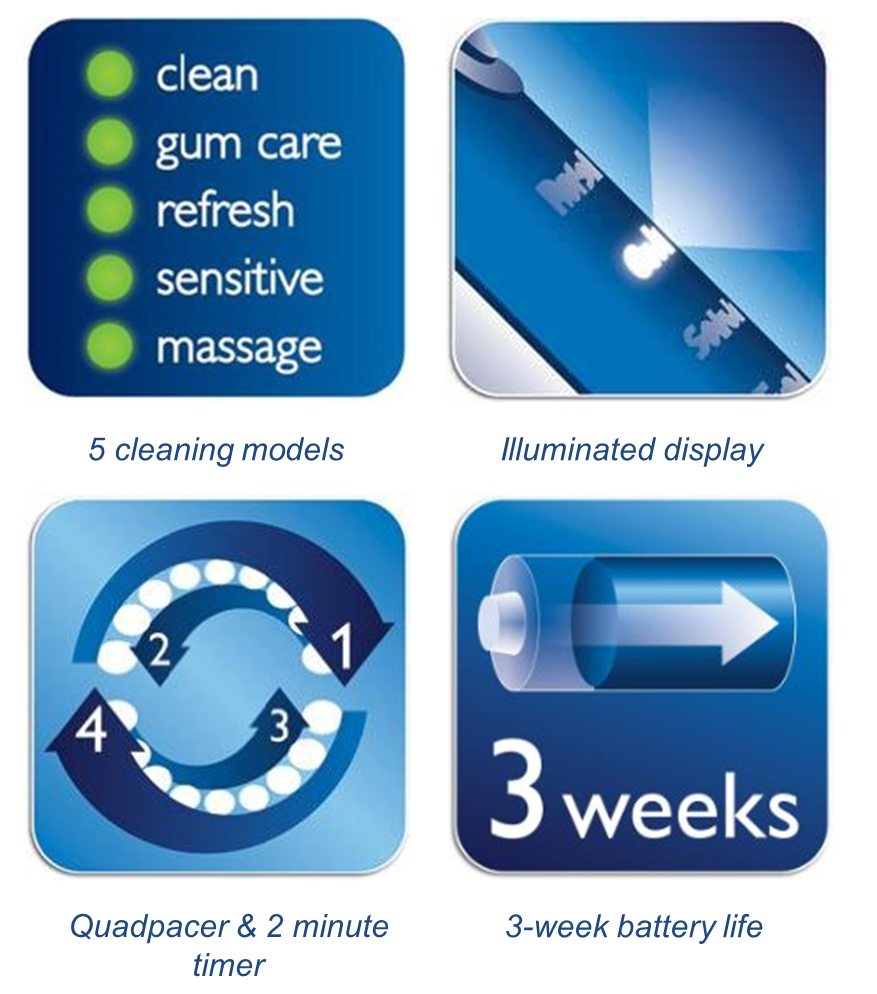 Key features of Phillips Sonicare Flexcare +