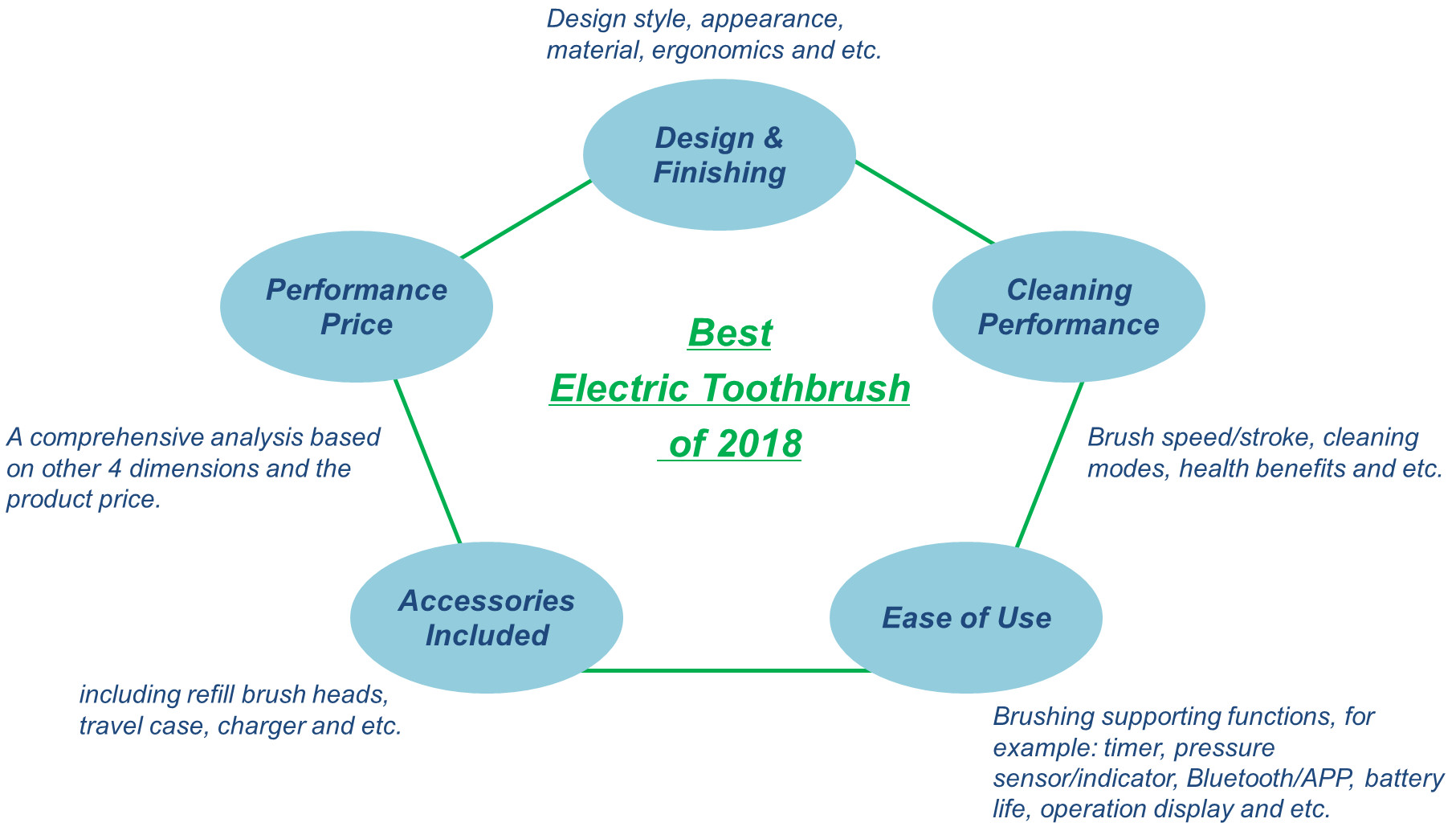 Best Electric Toothbrush of 2018 - Top 10 Electric Toothbrush ...