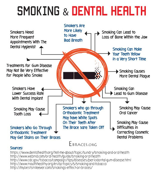 common oral health risk of smokers