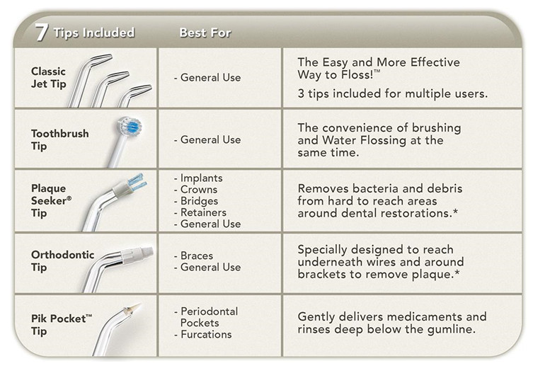 Suitability of 7 flossing tips
